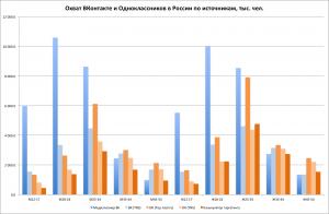 Охват ВКонтакте и Одноклассников в России по соц.-дем. срезам по данным из разных источников