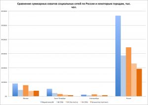 Сравнение суммарных охватов социальных сетей по данным из разных источников